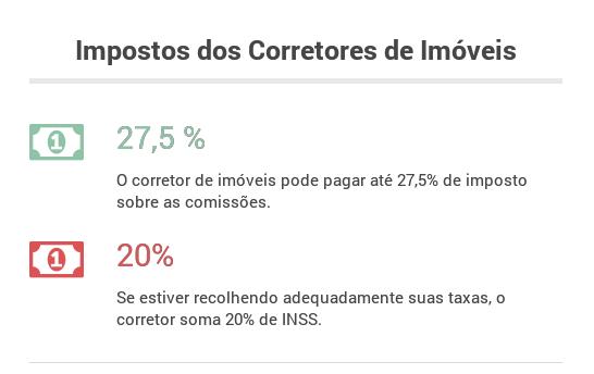 Impostos dos corretores de imóveis